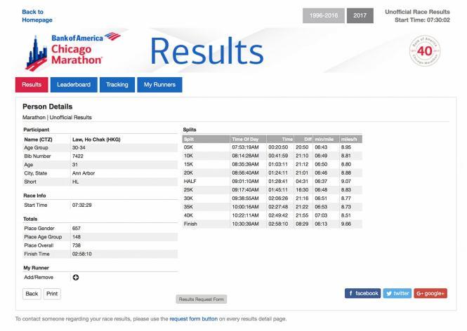 Ho Chak Chi marathon results
